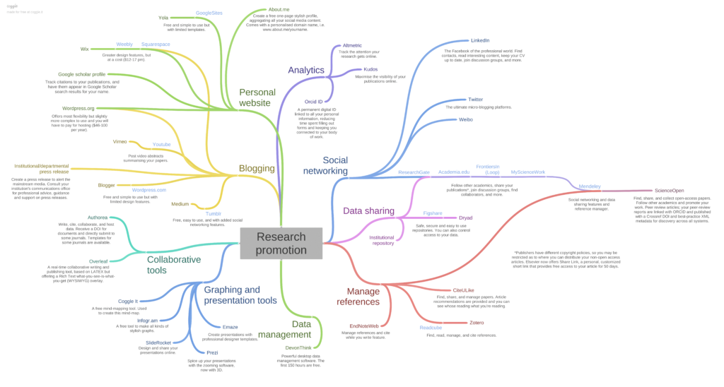 A mind-map showing the tools academics can use to promote their research online.